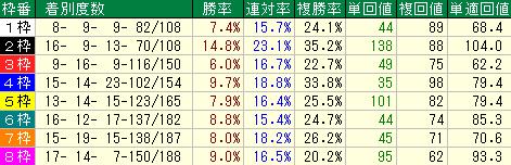 札幌芝1800mの枠順別成績表