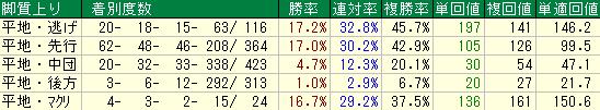 札幌芝1800mの脚質別成績表
