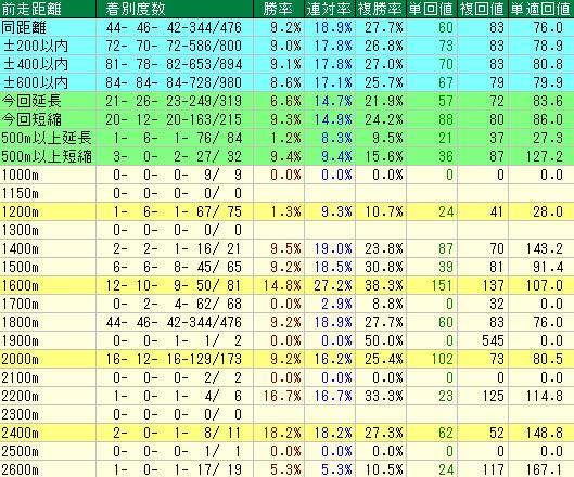 札幌芝1800mの前走距離別成績表