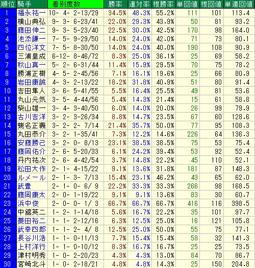 札幌芝1800mの騎手別成績表