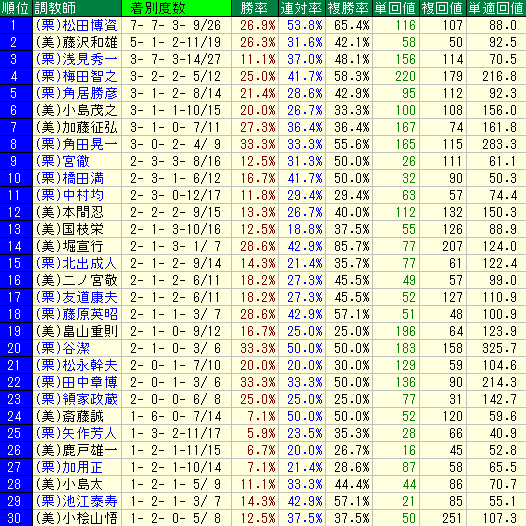 札幌芝1800mの調教師別成績表
