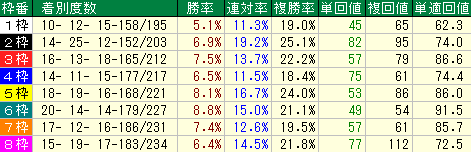 札幌芝1200mの枠順別成績表