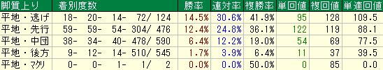 札幌芝1200mの脚質別成績表