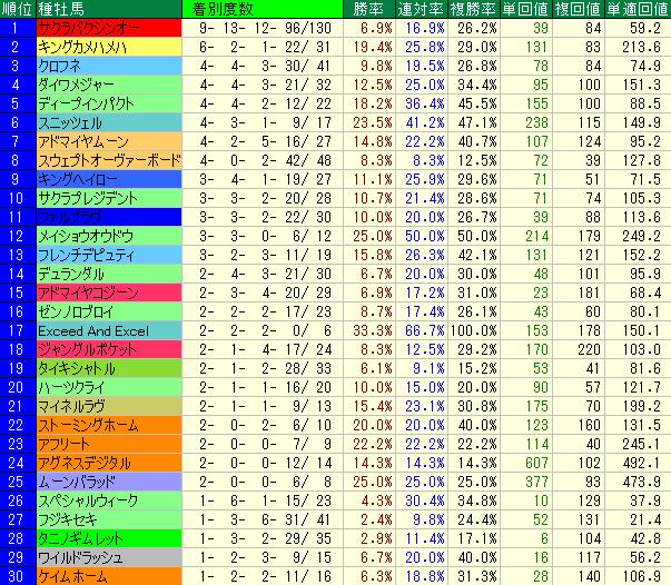 札幌芝1200mの種牡馬別成績表