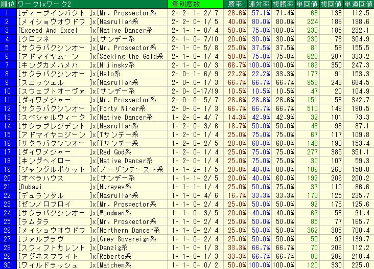 札幌芝1200mの血統コンビ別の成績表