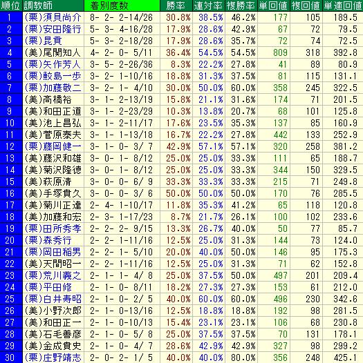 札幌芝1200mの調教師別の成績表