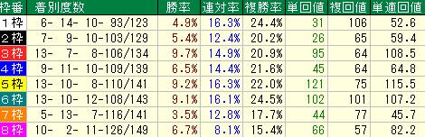 札幌芝2000mの枠順別成績表