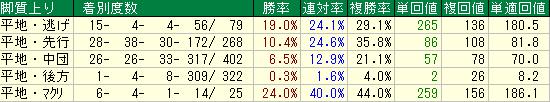 札幌芝2000mの脚質別成績表