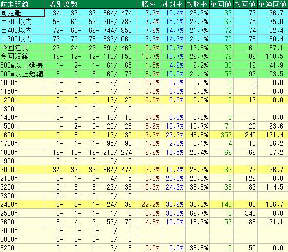 札幌芝2000mの前走距離別成績表