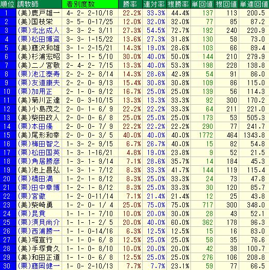 札幌芝2000mの調教師別の成績表
