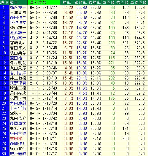 札幌芝2000mの騎手別の成績表