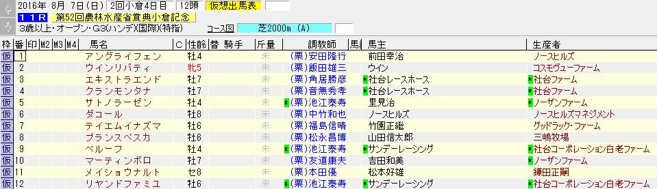 第52回 小倉記念の暫定出走リスト