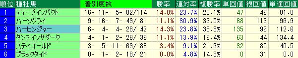 小倉の芝2000mに強い種牡馬別の成績