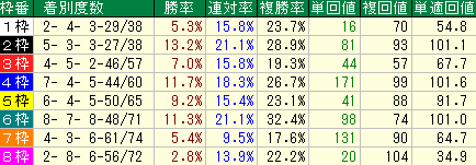札幌芝2600mの枠順別成績表