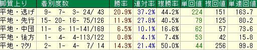 札幌芝2600mの脚質別成績表