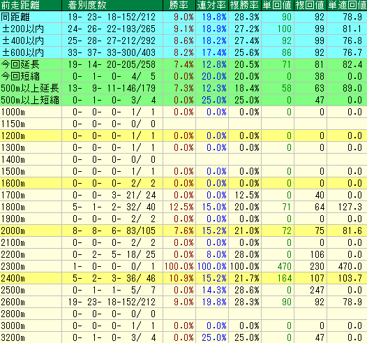 札幌芝2600mの前走距離別成績表