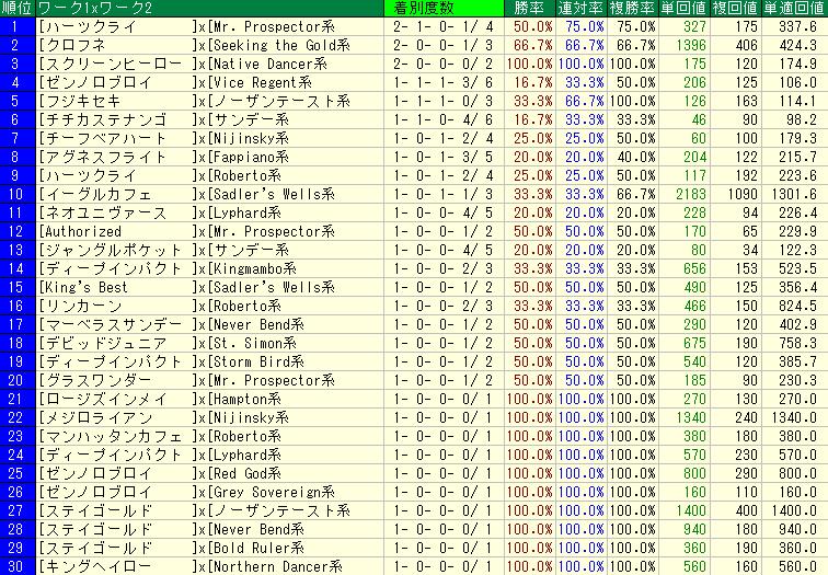 札幌芝2600mの血統コンビ別成績表