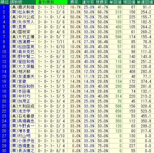 札幌芝2600mの調教師別成績表