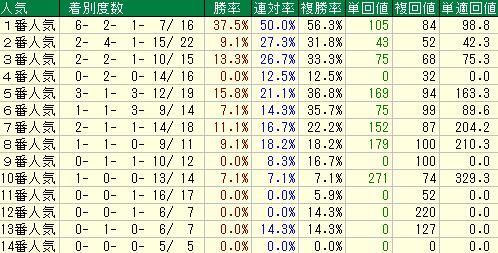 1枠から4枠の人気別の成績表