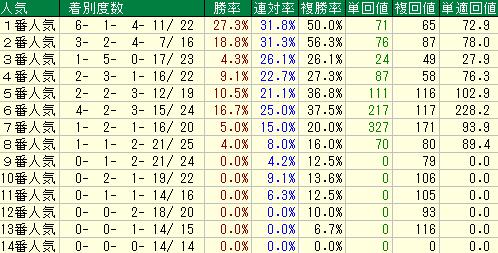 5枠から8枠の人気別の成績表