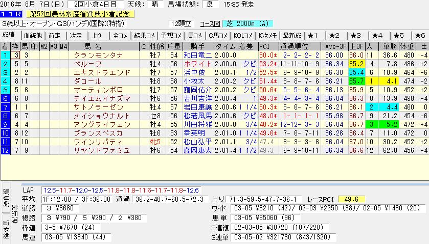 小倉記念のレース結果データ