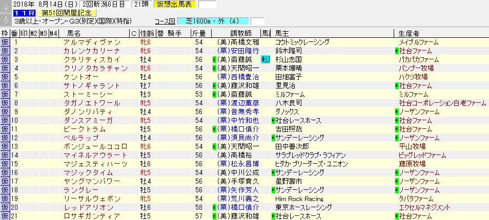 第51回関屋記念の暫定出走リスト