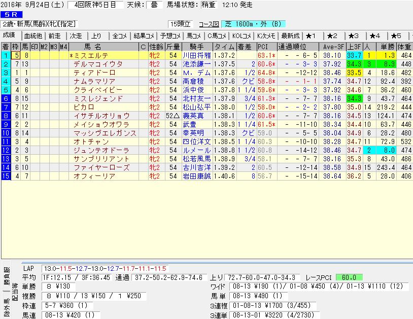 ミスエルテ緒戦のレースデータ