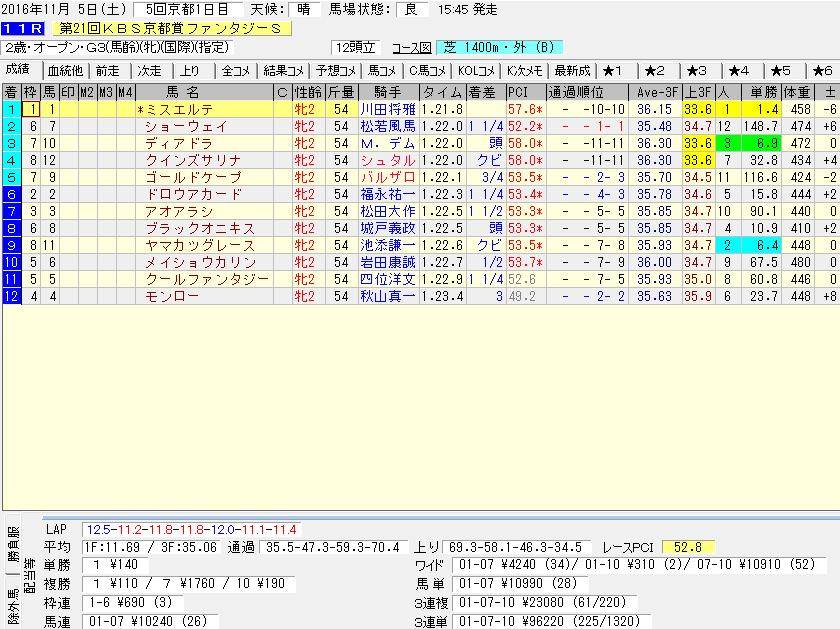ミスエルテ2戦目のレースデータ