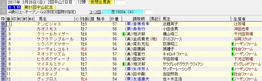 第91回 中山記念の出走リスト