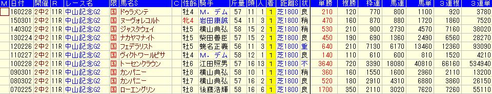 中山記念の過去10年の配当金額