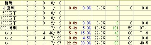 中山記念の過去10年の前走クラス別成績