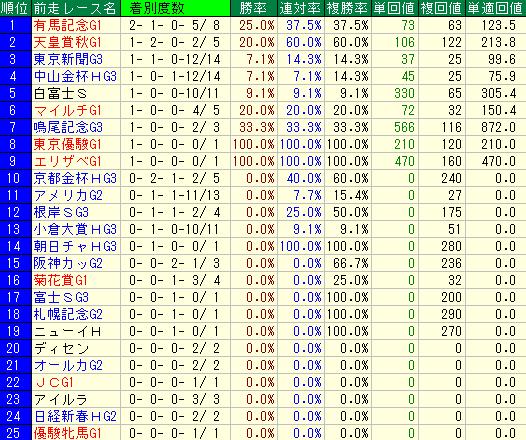 中山記念の過去10年の前走レース別成績