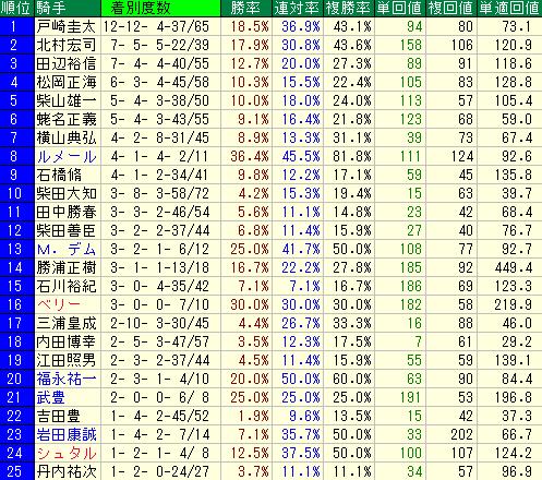中山競馬場の芝1800の2014年以降の騎手別の成績データ