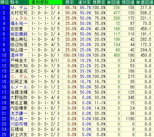 中山競馬場の芝1800の2014年以降の重賞レースにおける騎手別の成績データ