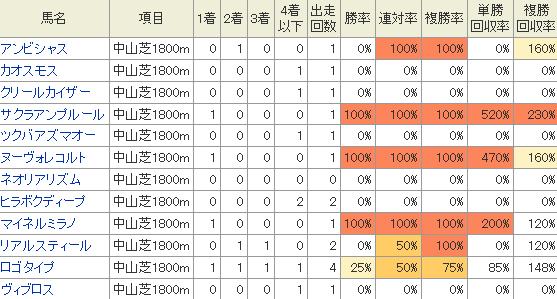 中山芝1800Mの成績
