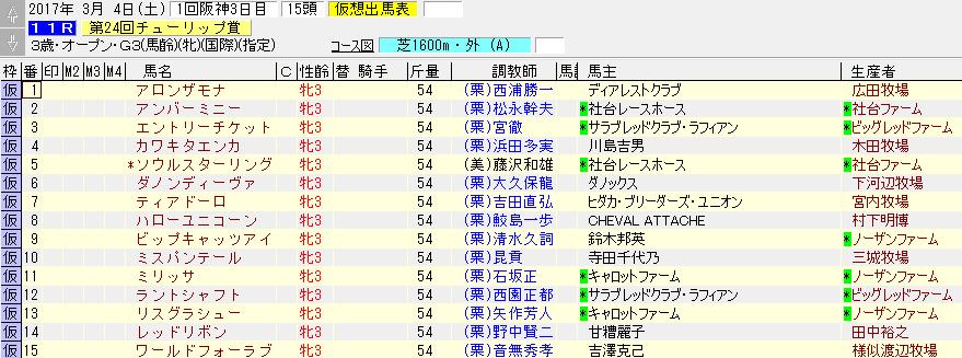第24回 チューリップ賞の出走予定リスト