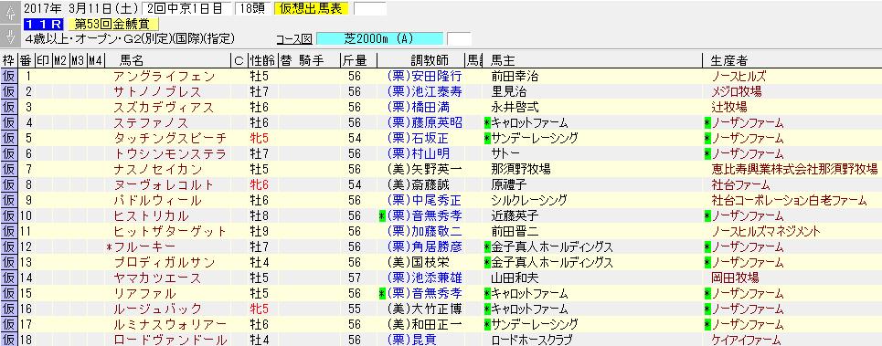 第53回 金鯱賞の暫定出走リスト