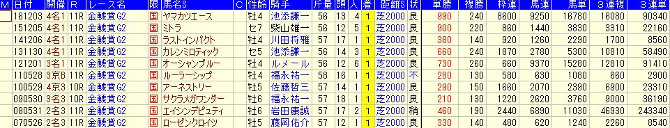 金鯱賞の過去10年の配当傾向