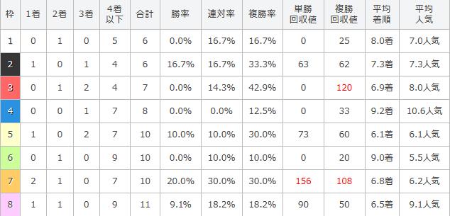 金鯱賞の過去5年の枠順別傾向