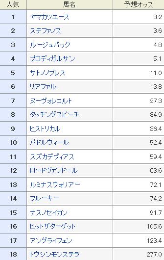 第53回 金鯱賞の予想オッズ