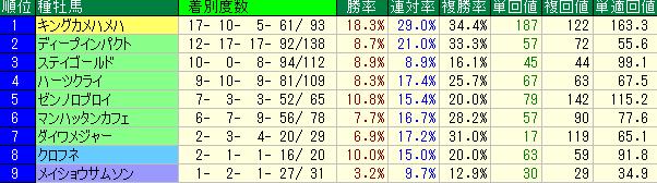 中京競馬場の芝2000mの種牡馬別成績