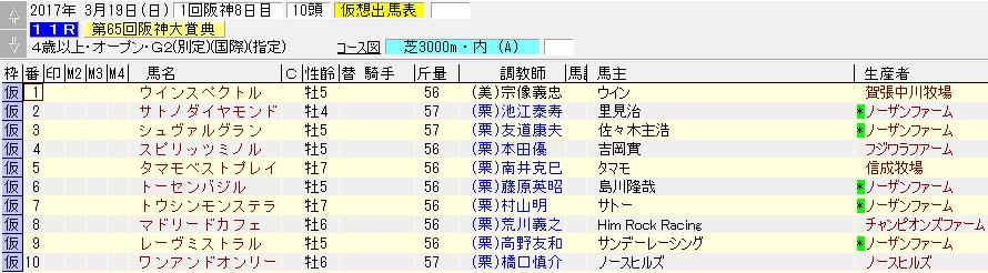 2017年の阪神大賞典の出走リスト