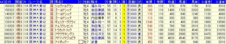 阪神大賞典の過去10年の配当