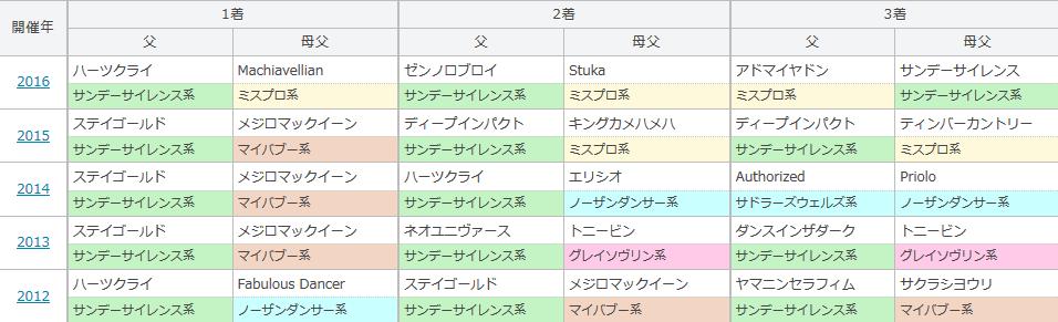 阪神大賞典の過去5年の血統傾向