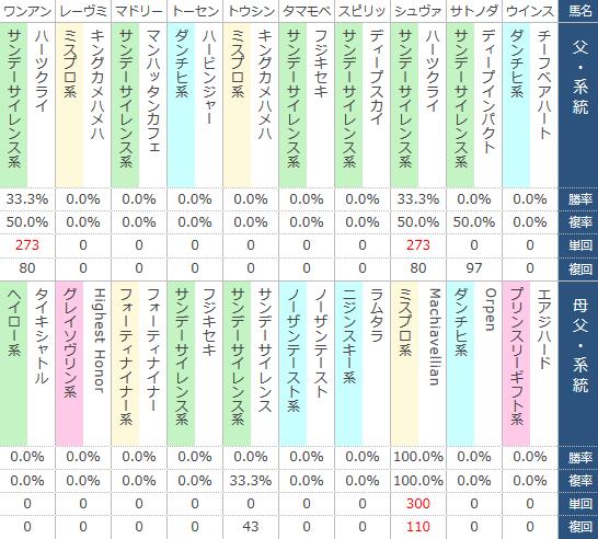 2017年の阪神大賞典に出走する馬の血統表