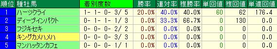 阪神競馬場の芝3000mの種牡馬別成績