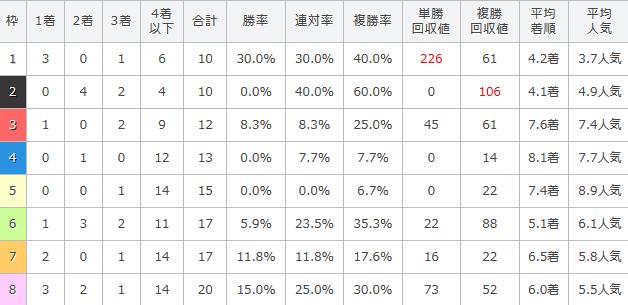 阪神大賞典の過去5年の枠順別傾向