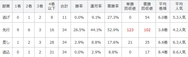 阪神大賞典の過去5年の脚質別傾向
