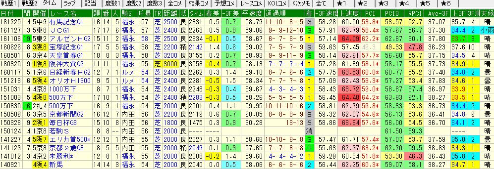 シュバルグランの過去の競走成績