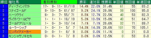 中山競馬場の芝1800mの2014年以降の種牡馬別成績表